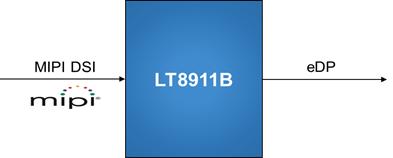 LT8911B-MIPI Converter-Lontium Semiconductor