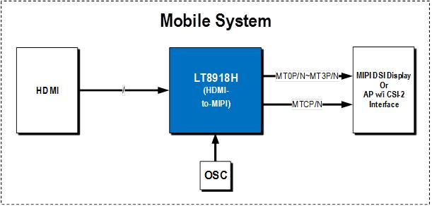 LT8918H-Transmitter-Lontium Semiconductor