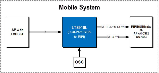 LT8918L > MIPI LVDS Converter > LONTIUM > CHIP > Hong Kong